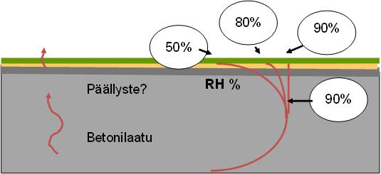 Betonilaadun ja päällystemateriaalin vaikutus päällysteen alle kertyvään kosteustasapainoon.